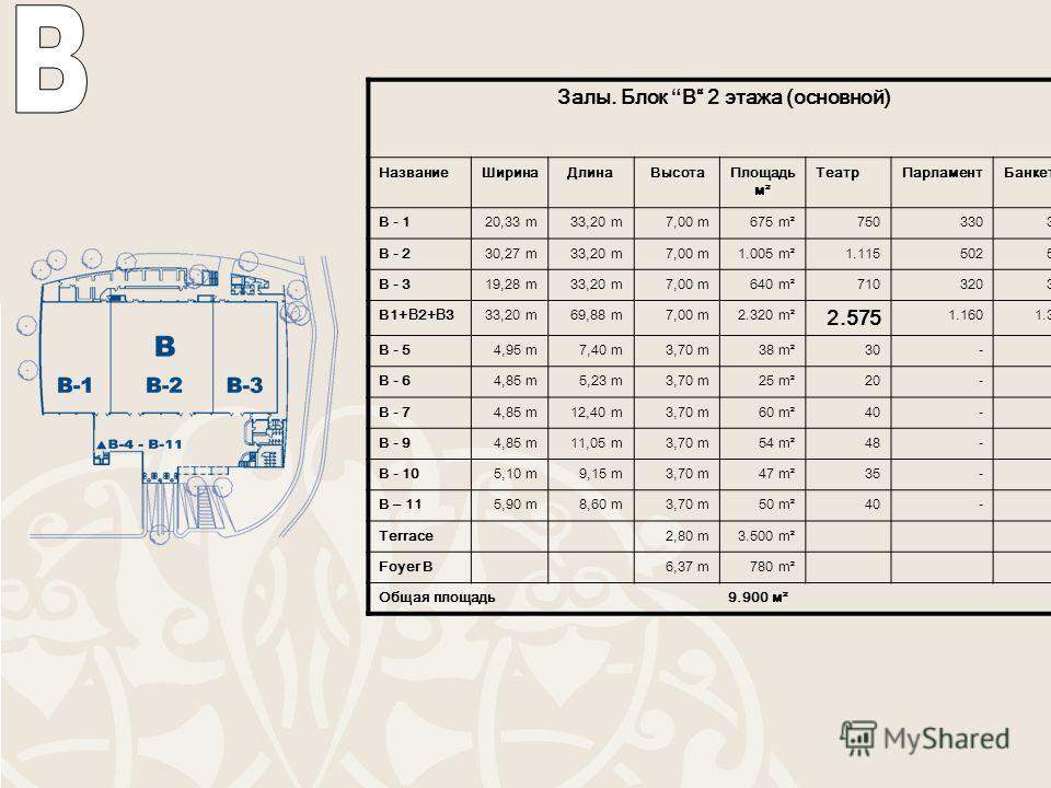 Залы. Блок B 2 этажа (основной) Название ШиринаДлина ВысотаПлощадь м² Театр ПарламентБанкет B - 120,33 m33,20 m7,00 m675 m²750330 B - 230,27 m33,20 m7,00 m1.005 m²1.115502 B - 319,28 m33,20 m7,00 m640 m²710320 B1+ B 2+ B 333,20 m69,88 m7,00 m2.320 m²
