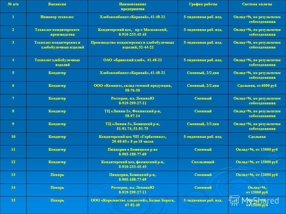 п/п ВакансияНаименование предприятия График работы Система оплаты 1Инженер технолог Хлебокомбинат «Каравай», 41-48-215-тидневная раб. нед.Оклад+%, по результатам собеседования 2Технолог кондитерского производства Кондитерский цех, пр-т Московский, 8-