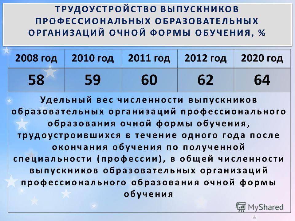 2008 год 2010 год 2011 год 2012 год 2020 год 5859606264 Удельный вес численности выпускников образовательных организаций профессионального образования очной формы обучения, трудоустроившихся в течение одного года после окончания обучения по полученно