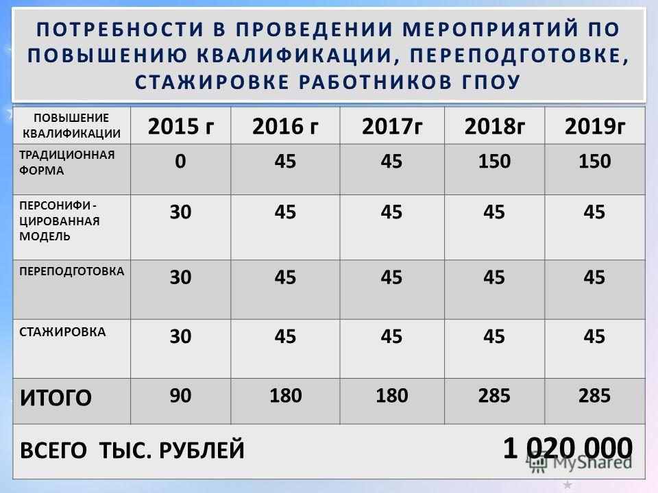 ПОВЫШЕНИЕ КВАЛИФИКАЦИИ 2015 г 2016 г 2017 г 2018 г 2019 г ТРАДИЦИОННАЯ ФОРМА 045 150 ПЕРСОНИФИ - ЦИРОВАННАЯ МОДЕЛЬ 3045 ПЕРЕПОДГОТОВКА 3045 СТАЖИРОВКА 3045 ИТОГО 90180 285 ВСЕГО ТЫС. РУБЛЕЙ 1 020 000