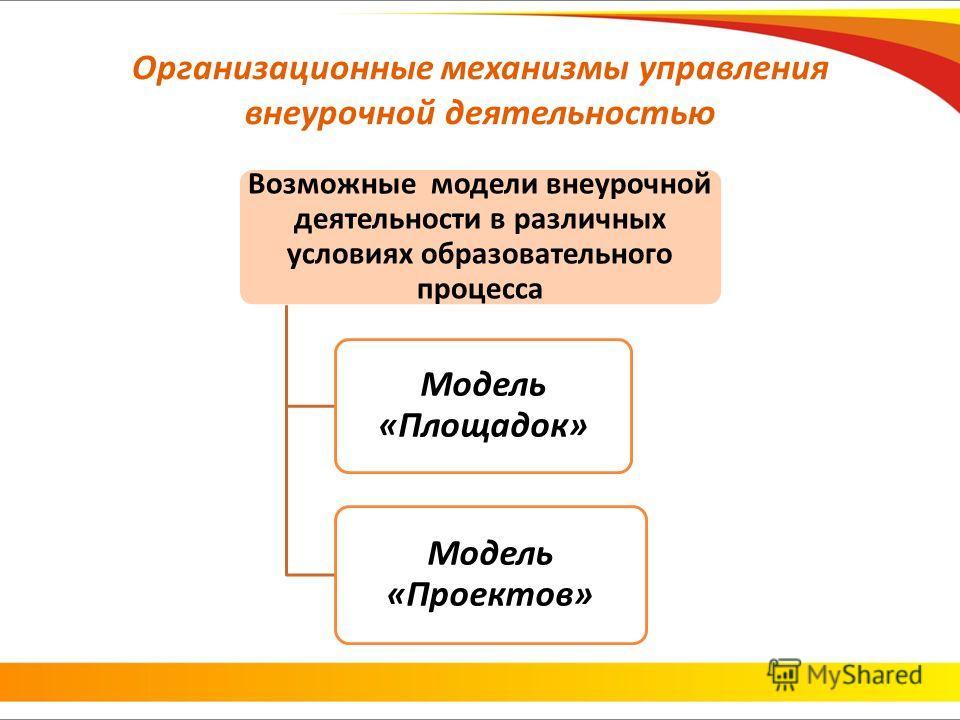 Возможные модели внеурочной деятельности в различных условиях образовательного процесса Модель «Площадок» Модель «Проектов»