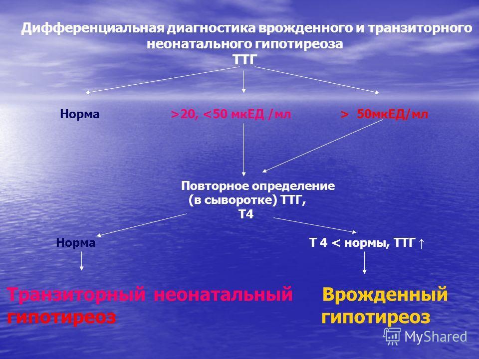 Дифференциальная диагностика врожденного и транзиторного неонатального гипотиреоза ТТГ Норма >20, 50 мкЕД/мл Повторное определение (в сыворотке) ТТГ, Т4 Норма Т 4 < нормы, ТТГ Транзиторный неонатальный Врожденный гипотиреоз гипотиреоз