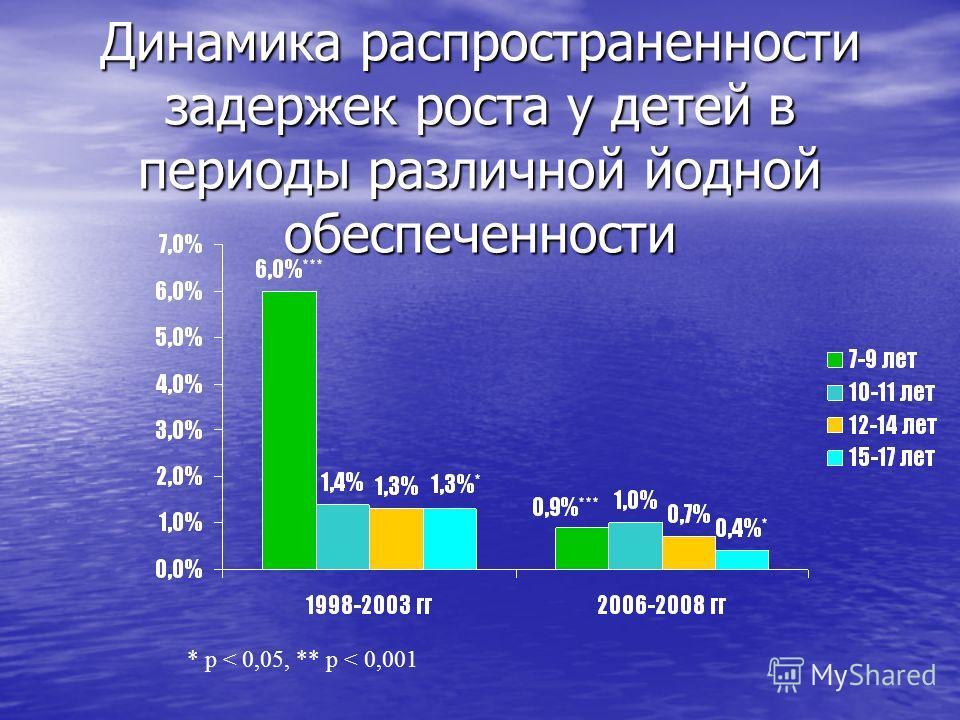 Динамика распространенности задержек роста у детей в периоды различной йодной обеспеченности * р < 0,05, ** р < 0,001