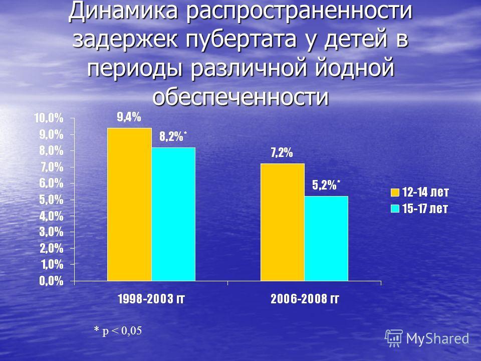 Динамика распространенности задержек пубертата у детей в периоды различной йодной обеспеченности * р < 0,05