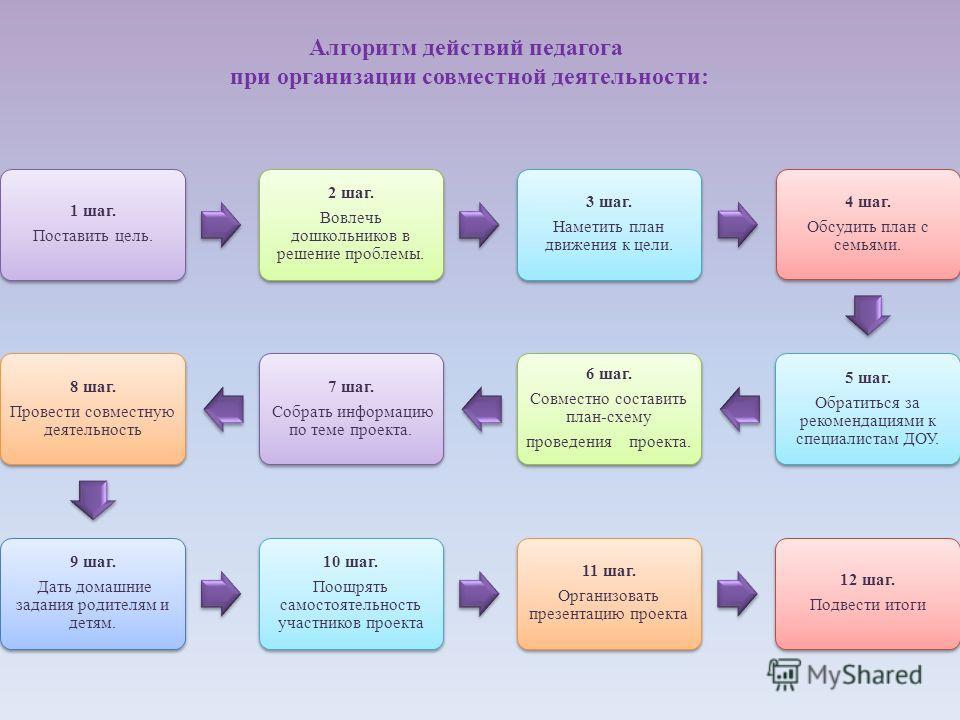 Алгоритм действий педагога при организации совместной деятельности: 1 шаг. Поставить цель. 2 шаг. Вовлечь дошкольников в решение проблемы. 3 шаг. Наметить план движения к цели. 4 шаг. Обсудить план с семьями. 5 шаг. Обратиться за рекомендациями к спе