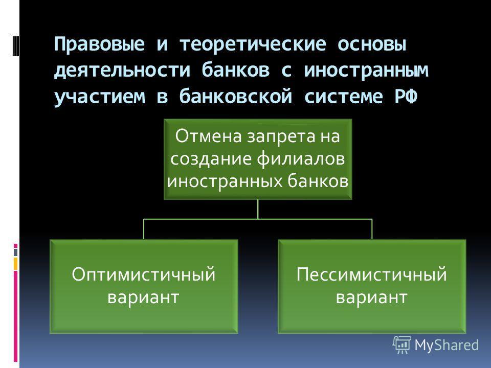 Правовые и теоретические основы деятельности банков с иностранным участием в банковской системе РФ Отмена запрета на создание филиалов иностранных банков Оптимистичный вариант Пессимистичный вариант