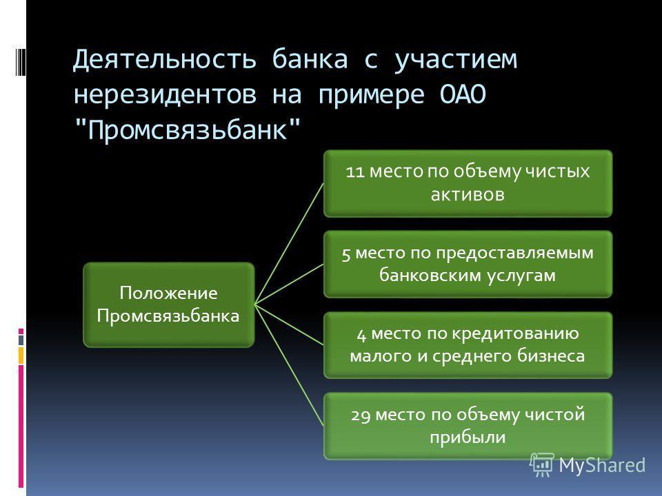 Деятельность банка с участием нерезидентов на примере ОАО