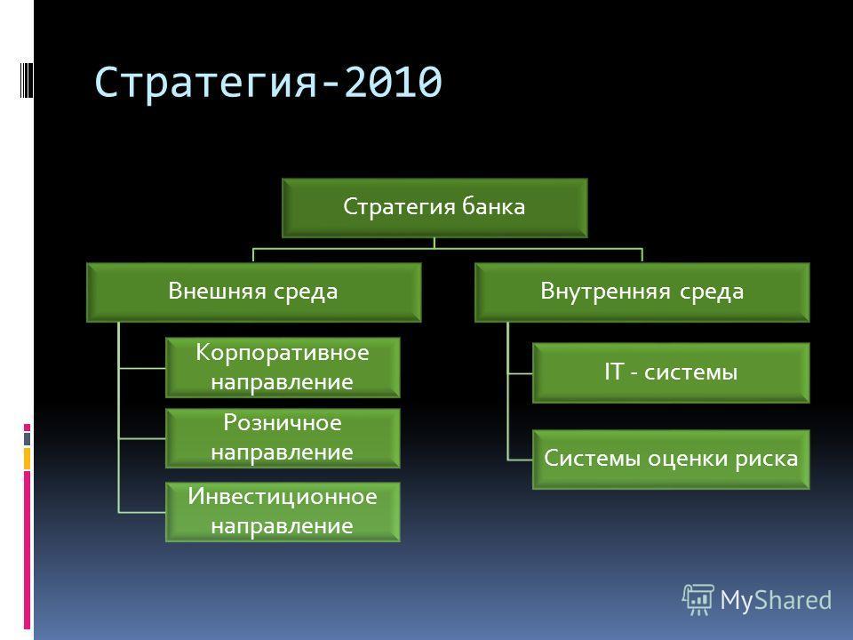 Стратегия-2010 Стратегия банка Внешняя среда Корпоративное направление Розничное направление Инвестиционное направление Внутренняя среда IT - системы Системы оценки риска