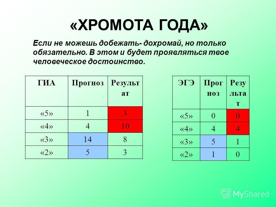 «ХРОМОТА ГОДА» Если не можешь добежать- дохромай, но только обязательно. В этом и будет проявляться твое человеческое достоинство. ГИАПрогноз Результ ат «5»13 «4»410 «3»148 «2»53 ЭГЭПрог ноз Резу льта т «5»00 «4»44 «3»51 «2»10