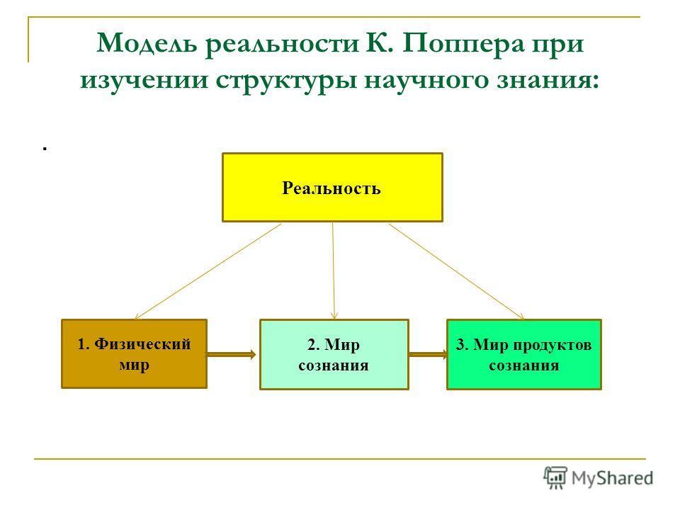 Модель реальности К. Поппера при изучении структуры научного знания:. Реальность 1. Физический мир 2. Мир сознания 3. Мир продуктов сознания