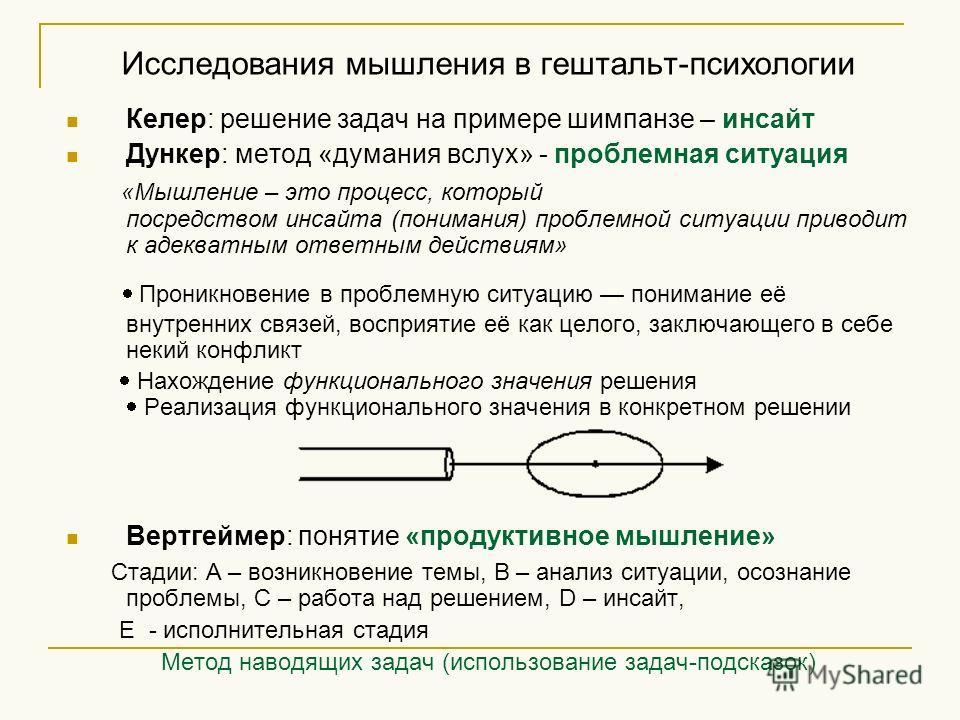 Исследования мышления в гештальт-психологии Келер: решение задач на примере шимпанзе – инсайт Дункер: метод «думания вслух» - проблемная ситуация «Мышление – это процесс, который посредством инсайта (понимания) проблемной ситуации приводит к адекватн