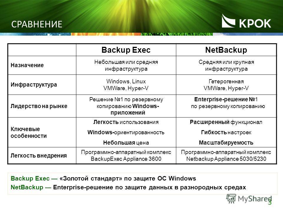 3 123 Backup ExecNetBackup Назначение Небольшая или средняя инфраструктура Средняя или крупная инфраструктура Инфраструктура Windows, Linux VMWare, Hyper-V Гетерогенная VMWare, Hyper-V Лидерство на рынке Решение 1 по резервному копированию Windows- п