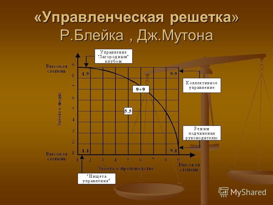 «Управленческая решетка» Р.Блейка, Дж.Мутона