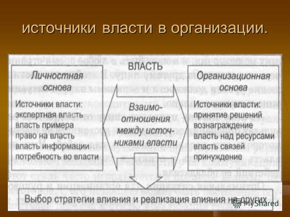 источники власти в организации.