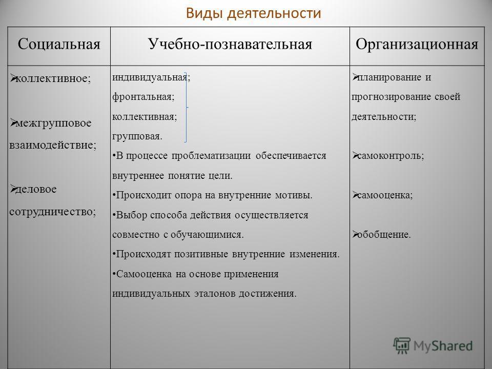 Социальная Учебно-познавательная Организационная коллективное; межгрупповое взаимодействие; деловое сотрудничество; индивидуальная; фронтальная; коллективная; групповая. В процессе проблематизации обеспечивается внутреннее понятие цели. Происходит оп