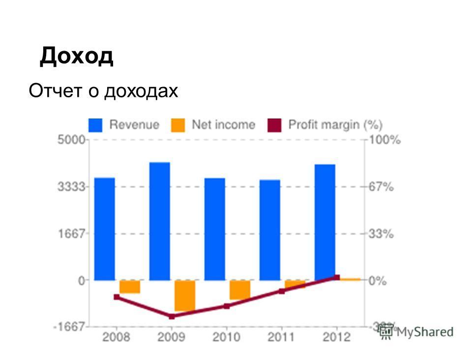 Доход Отчет о доходах