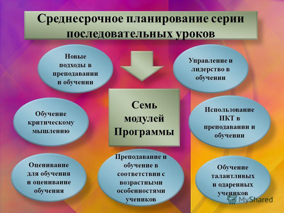 Среднесрочное планирование серии последовательных уроков Новые подходы в преподавании и обучении Обучение критическому мышлению Управление и лидерство в обучении Оценивание для обучения и оценивание обучения Использование ИКТ в преподавании и обучени