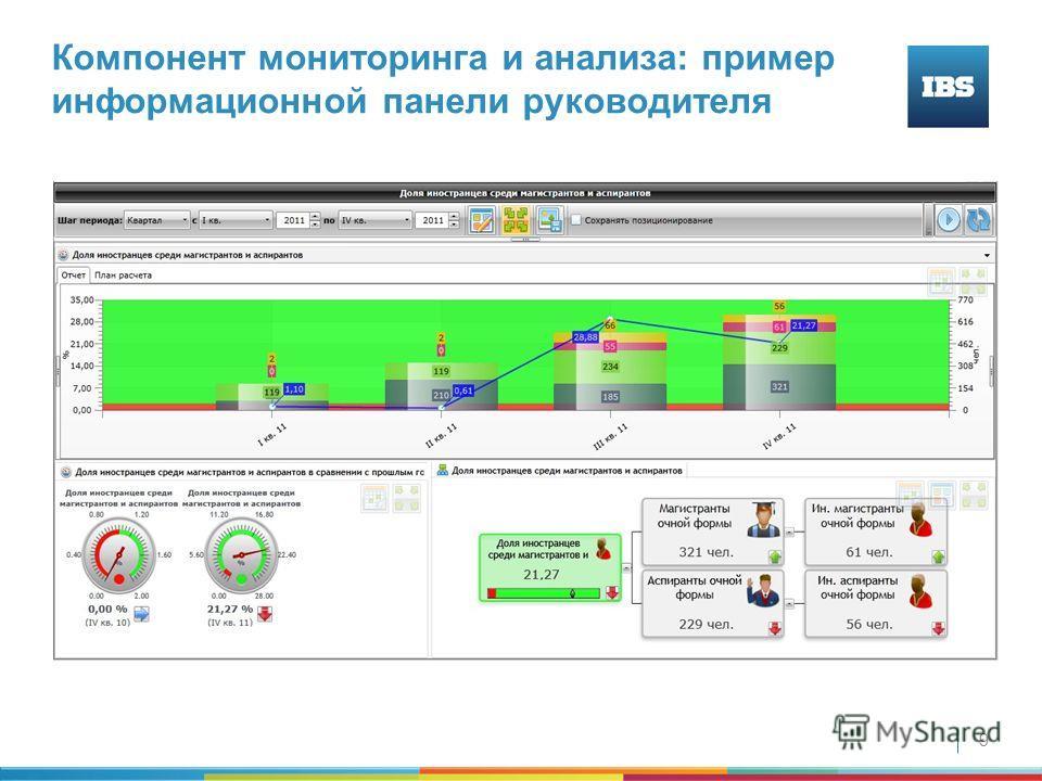 9 Компонент мониторинга и анализа: пример информационной панели руководителя
