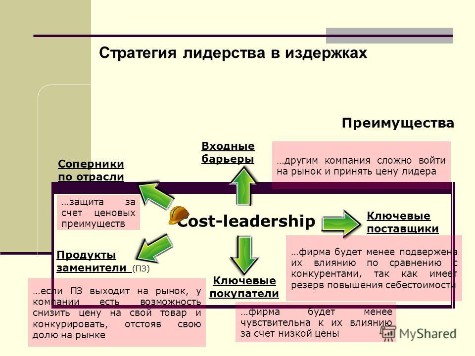 Cost-leadership Соперники по отрасли …защита за счет ценовых преимуществ Ключевые поставщики …фирма будет менее подвержена их влиянию по сравнению с конкурентами, так как имеет резерв повышения себестоимости Ключевые покупатели …фирма будет менее чув