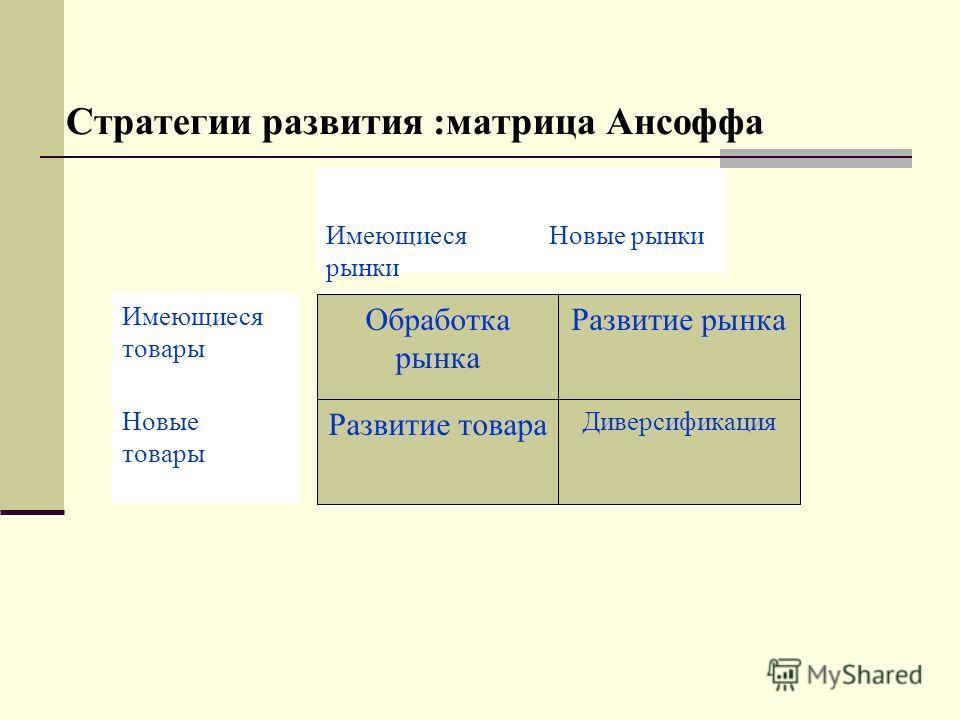 Стратегии развития :матрица Ансоффа Обработка рынка Развитие рынка Развитие товара Диверсификация Новые рынки Имеющиеся товары Имеющиеся рынки Новые товары