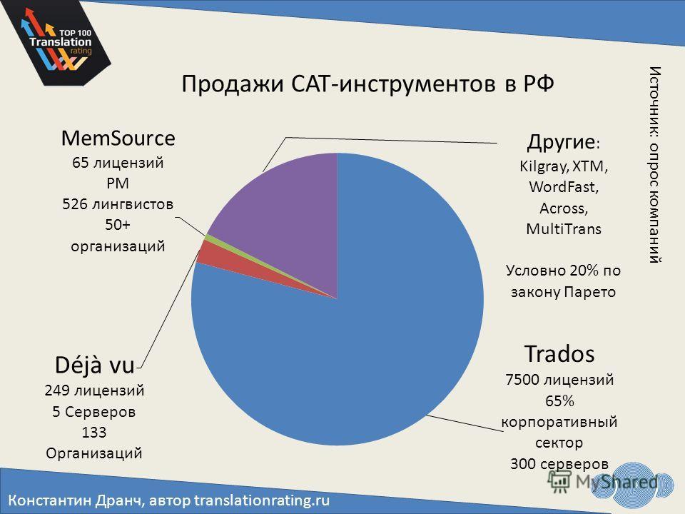 Константин Дранч, автор translationrating.ru Продажи CAT-инструментов в РФ Источник: опрос компаний