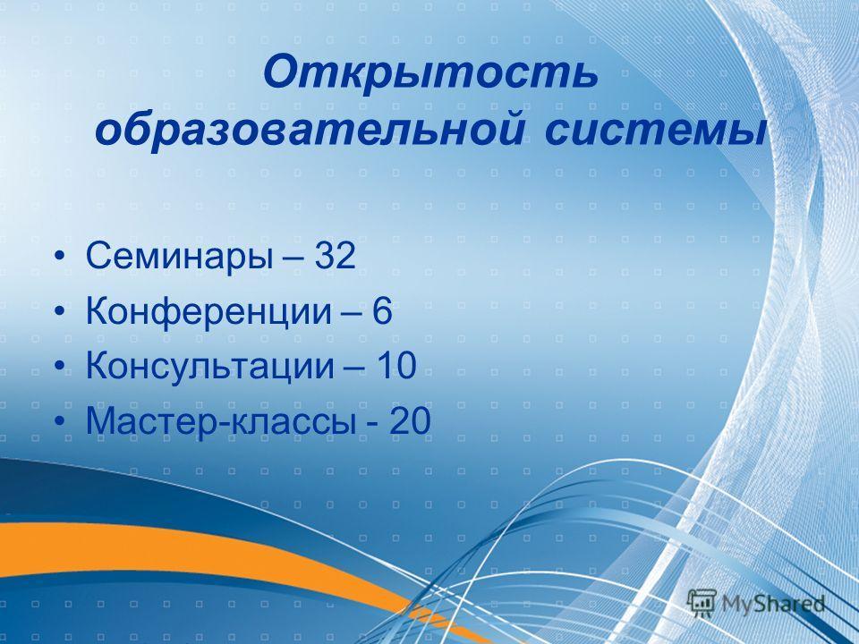 Открытость образовательной системы Семинары – 32 Конференции – 6 Консультации – 10 Мастер-классы - 20