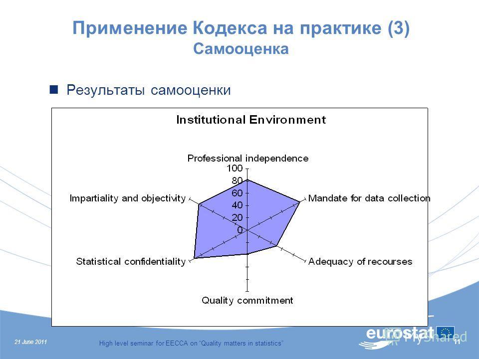 21 June 2011 High level seminar for EECCA on Quality matters in statistics 11 Применение Кодекса на практике (3) Самооценка Результаты самооценки