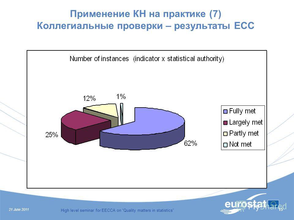 21 June 2011 High level seminar for EECCA on Quality matters in statistics 15 Применение КН на практике (7) Коллегиальные проверки – результаты ЕСС
