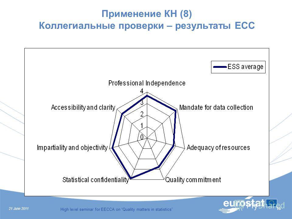 21 June 2011 High level seminar for EECCA on Quality matters in statistics 16 Применение КН (8) Коллегиальные проверки – результаты ЕСС