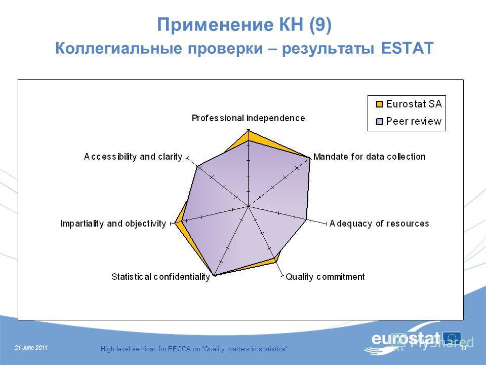 21 June 2011 High level seminar for EECCA on Quality matters in statistics 17 Применение КН (9) Коллегиальные проверки – результаты ESTAT