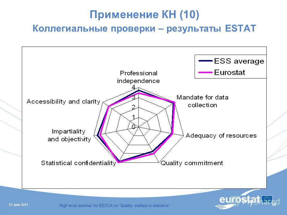 21 June 2011 High level seminar for EECCA on Quality matters in statistics 18 Применение КН (10) Коллегиальные проверки – результаты ESTAT