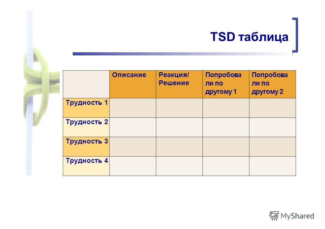 TSD таблица Описание Реакция/ Решение Попробова ли по другому 1 Попробова ли по другому 2 Трудность 1 Трудность 2 Трудность 3 Трудность 4