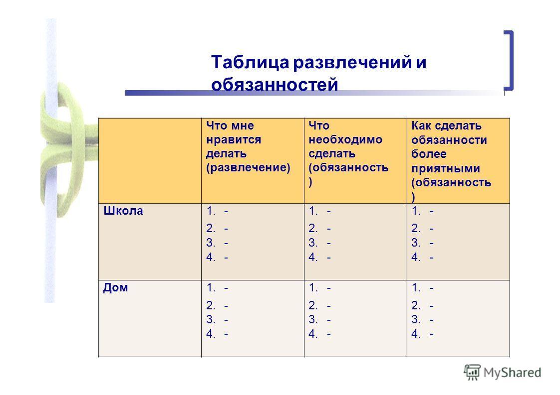 Таблица развлечений и обязанностей Что мне нравится делать (развлечение) Что необходимо сделать (обязанность ) Как сделать обязанности более приятными (обязанность ) Школа 1.- - - 2.- - - 3.- - - 4.- - - Дом 1.- - - 2.- - - 3.- - - 4.- - -