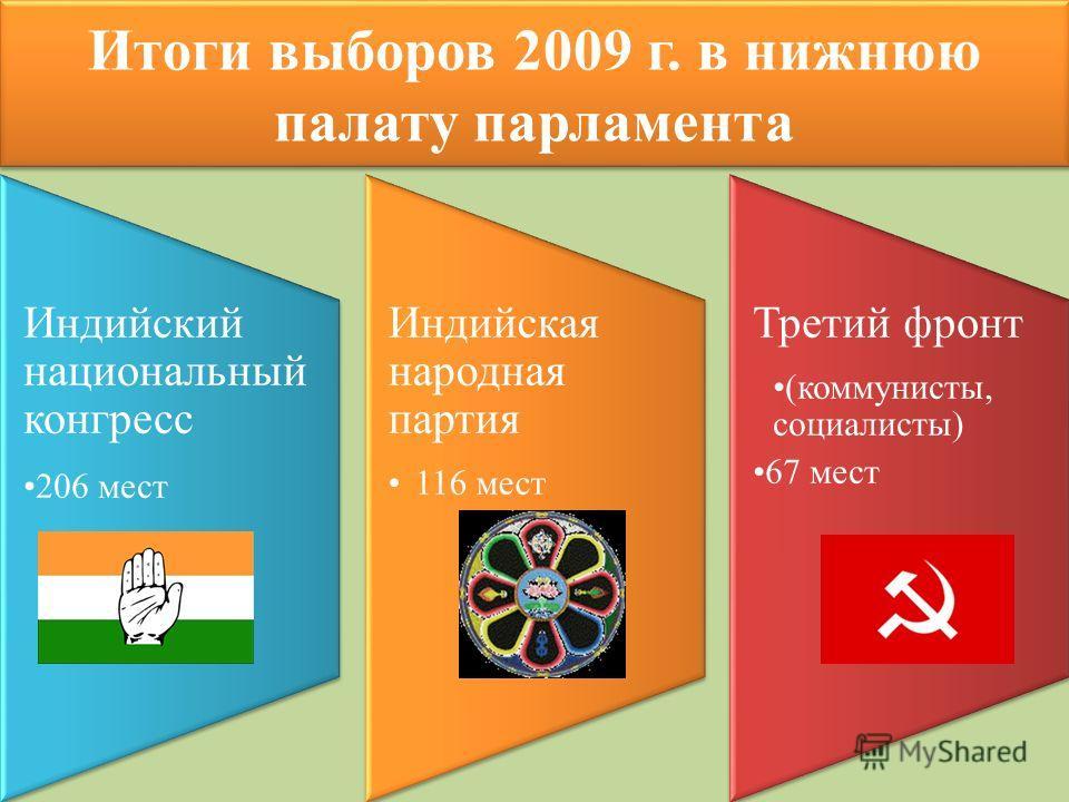 Итоги выборов 2009 г. в нижнюю палату парламента Индийский национальный конгресс 206 мест Индийская народная партия 116 мест Третий фронт (коммунисты, социалисты) 67 мест