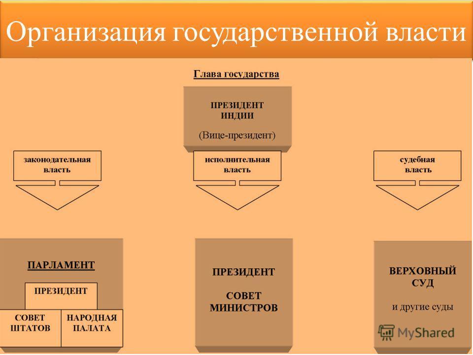 Организация государственной власти