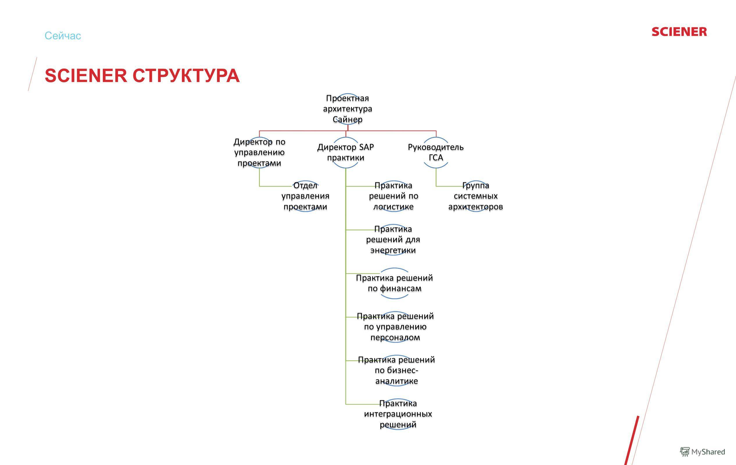 Сейчас SCIENER СТРУКТУРА Проектная архитектура Сайнер Директор по управлению проектами Отдел управления проектами Директор SAP практики Практика решений по логистике Практика решений для энергетики Практика решений по финансам Практика решений по упр