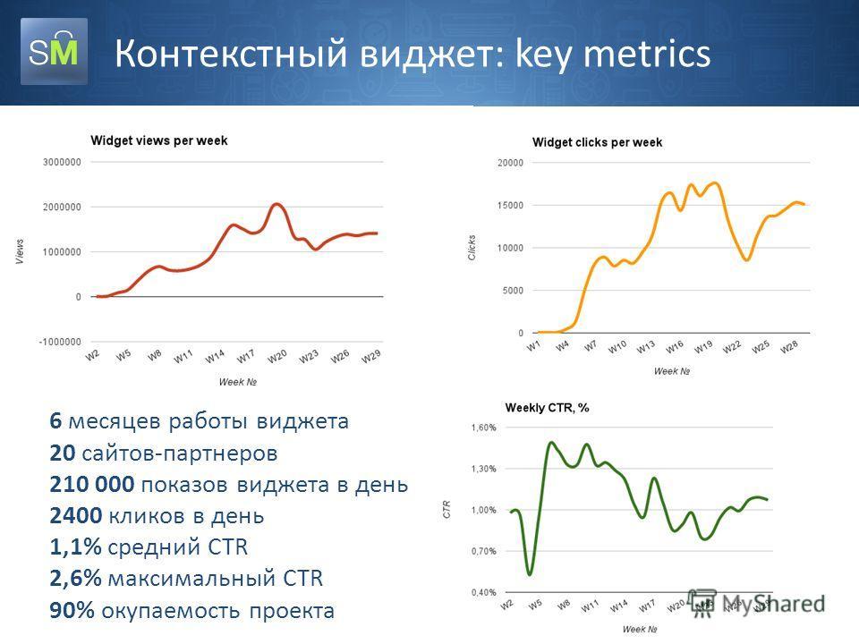 Контекстный виджет: key metrics 6 месяцев работы виджета 20 сайтов-партнеров 210 000 показов виджета в день 2400 кликов в день 1,1% средний CTR 2,6% максимальный CTR 90% окупаемость проекта