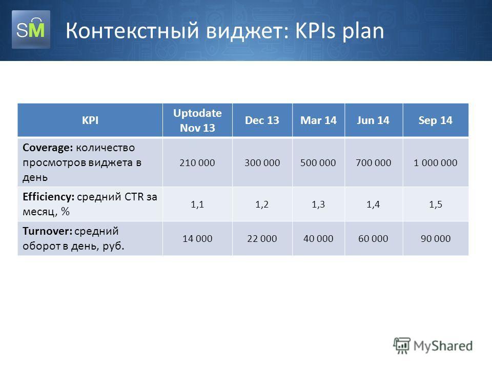 Контекстный виджет: KPIs plan KPI Uptodate Nov 13 Dec 13Mar 14Jun 14Sep 14 Coverage: количество просмотров виджета в день 210 000300 000500 000700 0001 000 000 Efficiency: средний CTR за месяц, % 1,11,21,31,41,5 Turnover: средний оборот в день, руб.
