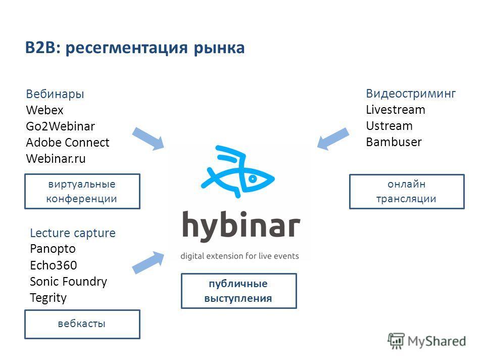 Вебинары Webex Go2Webinar Adobe Connect Webinar.ru Lecture capture Panopto Echo360 Sonic Foundry Tegrity Видеостриминг Livestream Ustream Bambuser B2B: ресегментация рынка виртуальные конференции вебкасты онлайн трансляции публичные выступления