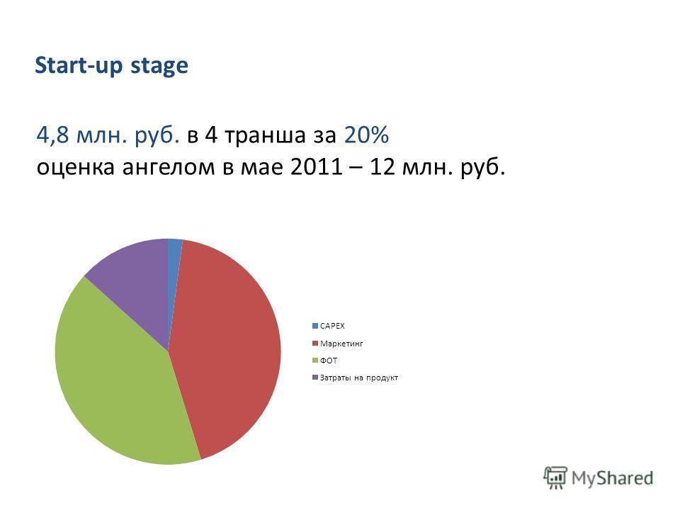 4,8 млн. руб. в 4 транша за 20% оценка ангелом в мае 2011 – 12 млн. руб. Start-up stage