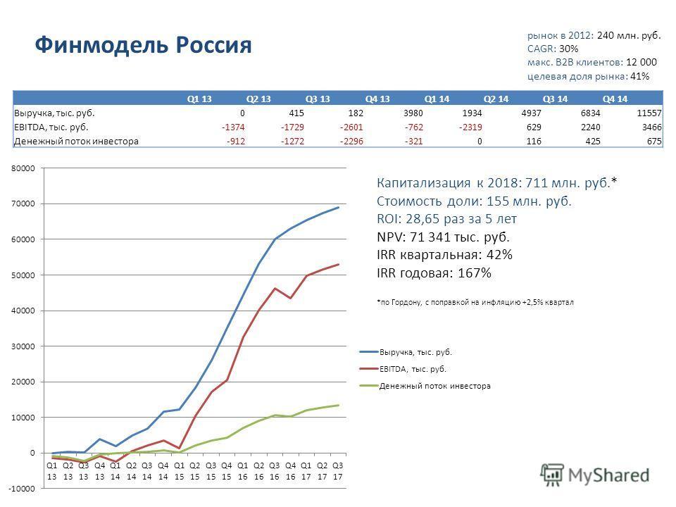 рынок в 2012: 240 млн. руб. CAGR: 30% макс. B2B клиентов: 12 000 целевая доля рынка: 41% Финмодель Россия Q1 13Q2 13Q3 13Q4 13Q1 14Q2 14Q3 14Q4 14 Выручка, тыс. руб.0415182398019344937683411557 EBITDA, тыс. руб.-1374-1729-2601-762-231962922403466 Ден