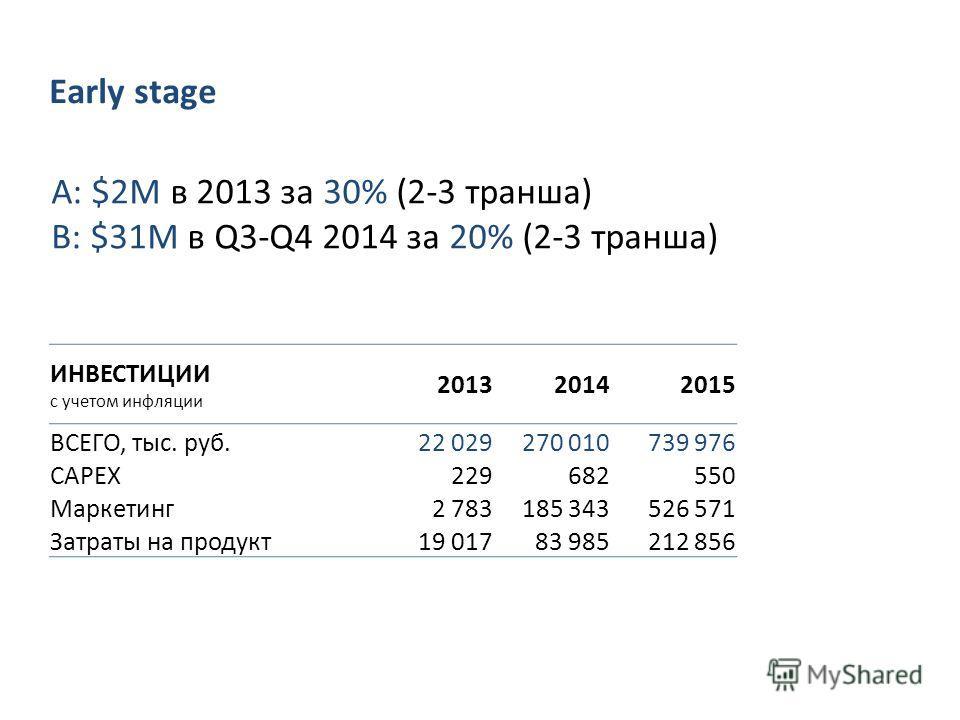 A: $2М в 2013 за 30% (2-3 транша) B: $31M в Q3-Q4 2014 за 20% (2-3 транша) ИНВЕСТИЦИИ с учетом инфляции 201320142015 ВСЕГО, тыс. руб.22 029270 010739 976 СAPEX229682550 Маркетинг 2 783185 343526 571 Затраты на продукт 19 01783 985212 856 Early stage