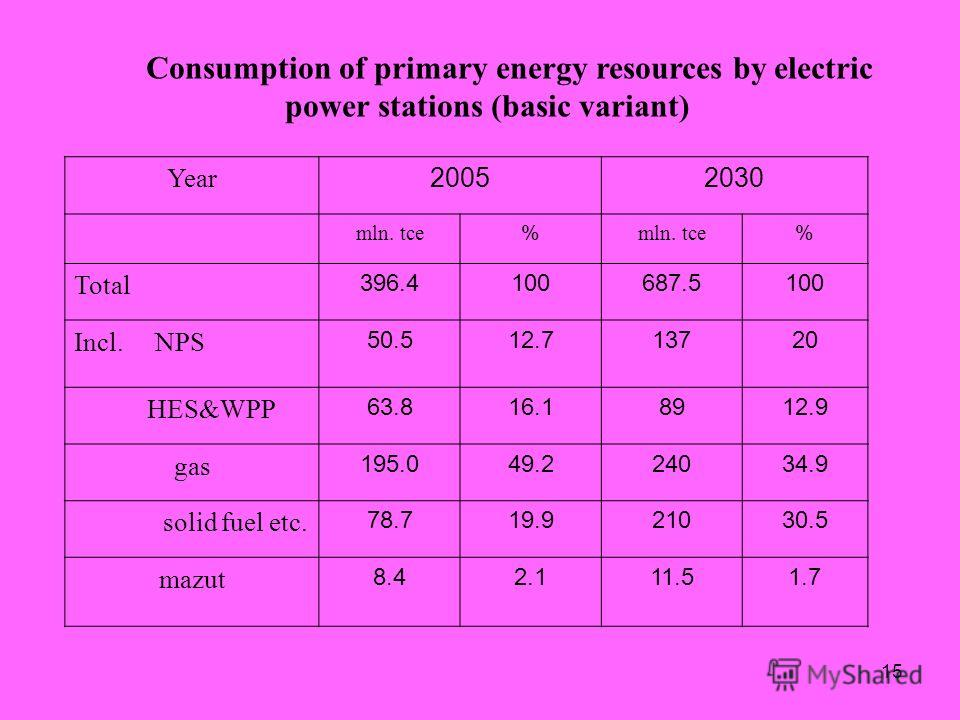 15 Consumption of primary energy resources by electric power stations (basic variant) Year 20052030 mln. tce % % Total 396.4100687.5100 Incl. NPS 50.512.713720 HES&WPP 63.816.18912.9 gas 195.049.224034.9 solid fuel etc. 78.719.921030.5 mazut 8.48.42.