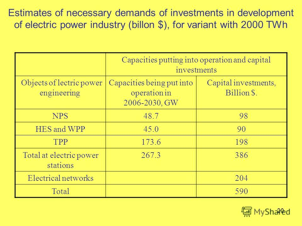 20 Estimates of necessary demands of investments in development of electric power industry (billon $), for variant with 2000 TWh Capacities putting into operation and capital investments Objects of lectric power engineering Capacities being put into