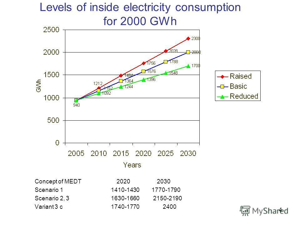 4 Levels of inside electricity consumption for 2000 GWh Concept of MEDT 2020 2030 Scenario 1 1410-1430 1770-1790 Scenario 2, 3 1630-1660 2150-2190 Variant 3 с 1740-1770 2400
