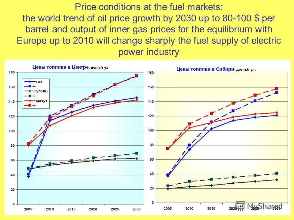 7 Price conditions at the fuel markets: the world trend of oil price growth by 2030 up to 80-100 $ per barrel and output of inner gas prices for the equilibrium with Europe up to 2010 will change sharply the fuel supply of electric power industry