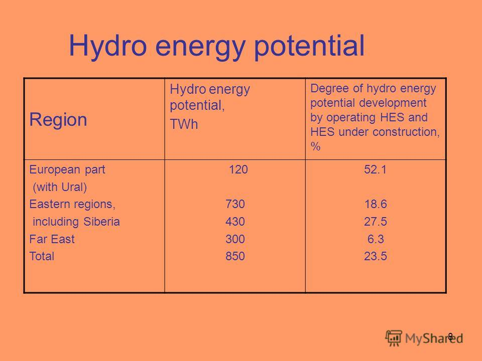 8 Hydro energy potential Region Hydro energy potential, TWh Degree of hydro energy potential development by operating HES and HES under construction, % European part (with Ural) Eastern regions, including Siberia Far East Total 120 730 430 300 850 52