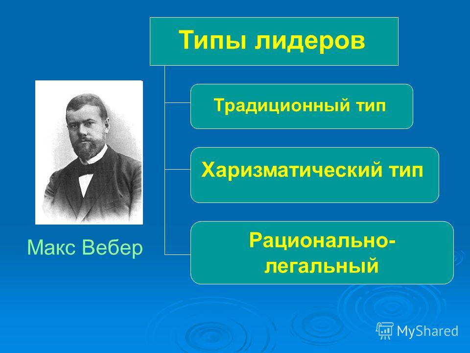 Типы лидеров Макс Вебер Традиционный тип Харизматический тип Рационально- легальный