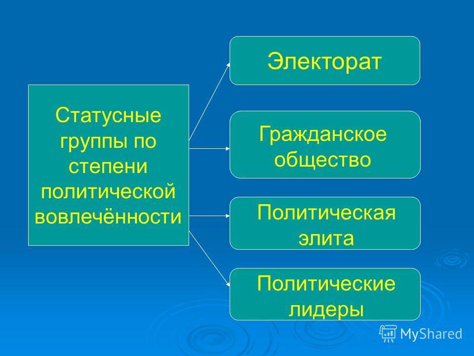 Статусные группы по степени политической вовлечённости Электорат Гражданское общество Политическая элита Политические лидеры