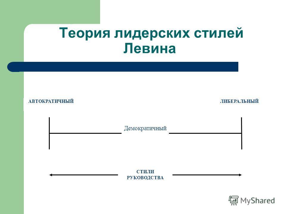 Теория лидерских стилей Левина СТИЛИ РУКОВОДСТВА Демократичный АВТОКРАТИЧНЫЙЛИБЕРАЛЬНЫЙ